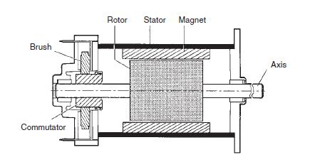 DC motor scheme